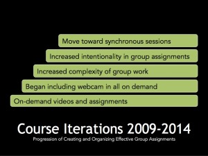 course iterations from 2009-2014